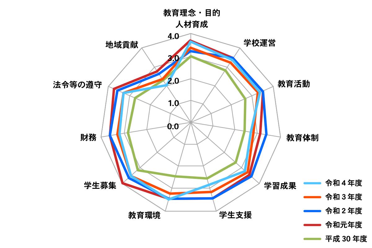 学校評価結果(令和2年度・令和元年度・平成30年度)